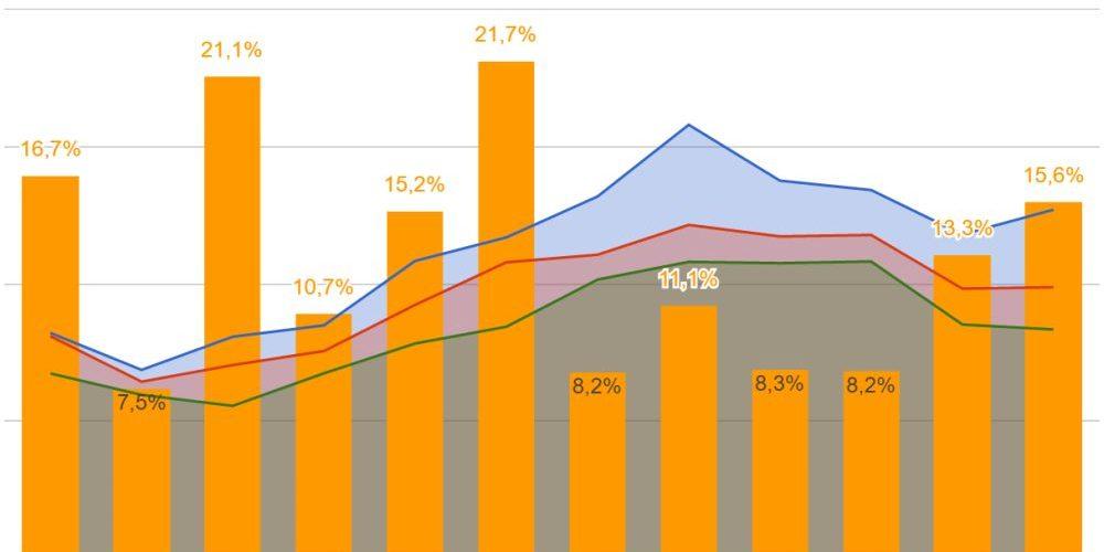 Статистика по безопасности дорожного движения за 2014 - 2015 годы