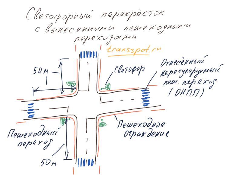 Светофорный перекресток с отнесенными пешеходными переходами