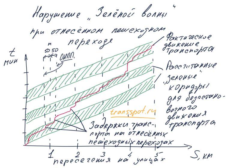 Выход транспортного потока из зеленого коридора при устройстве ОНПП