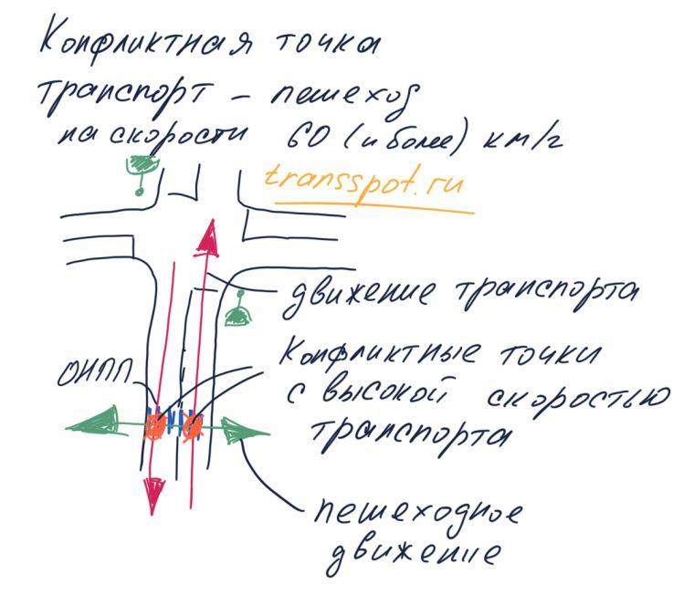 Конфликтные точки на ОНПП с высокой скоростью движения транспорта