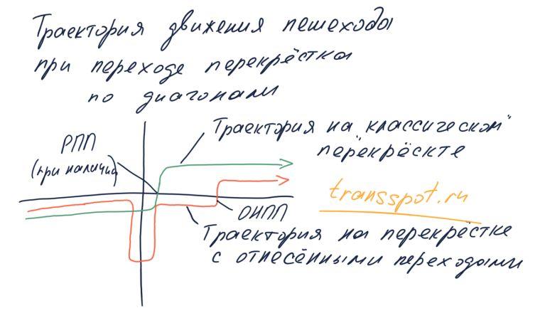 Траектория движения пешеходов