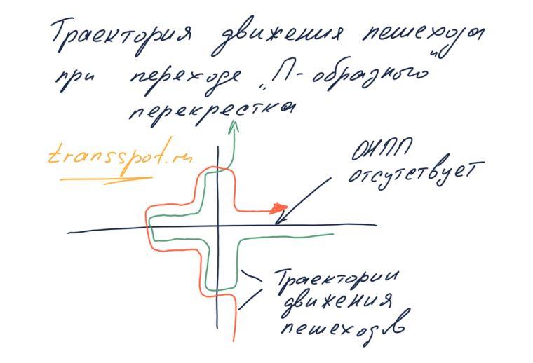 Траектория движения пешехода по П-образному пешеходному переходу