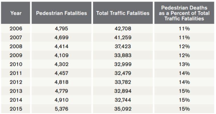 Погибшие пешеходы, общее количество смертей в ДТП и процентное соотношения смертей пешеходов к другим смертям в ДТП в США с 2006 по 2015 годы