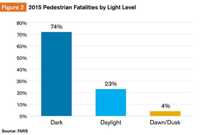 Количество смертей пешеходов в темное время суток, в светлое время суток и в сумерки