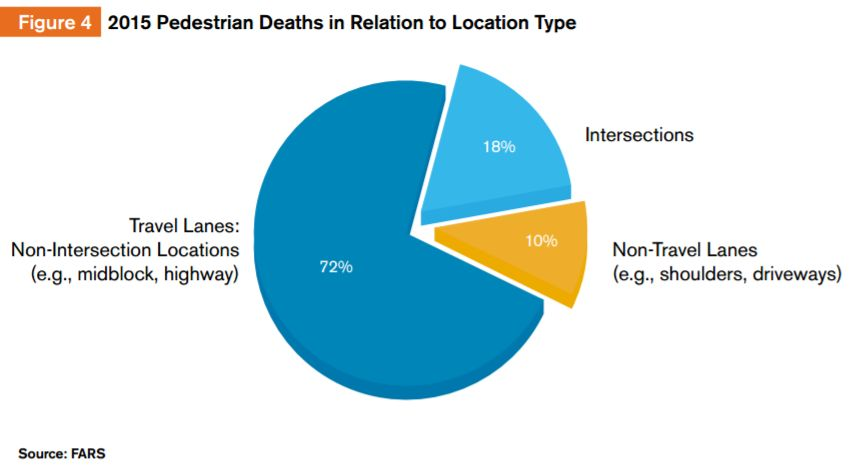 Количество смертей пешеходов на проезжей части, на пересечениях, вне проезжей части