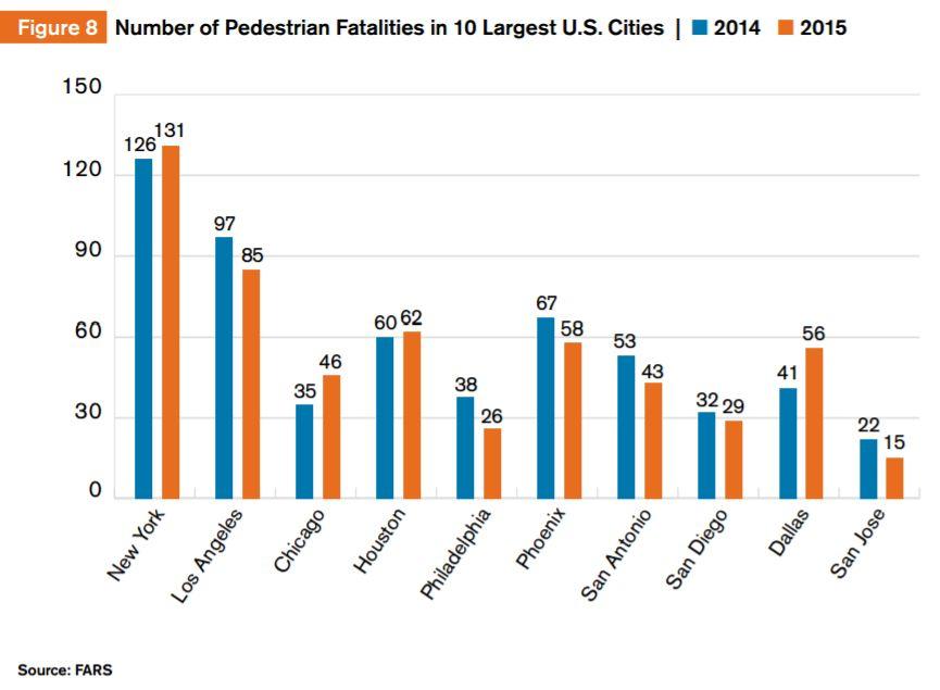 Количество погибших пешеходов в 10 наиболее крупных городах США