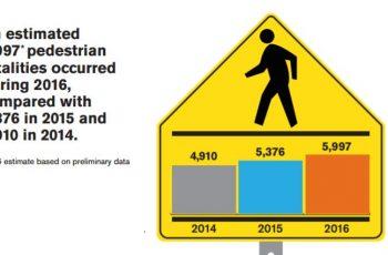 Количество смертей пешеходов в США 2014 - 2016