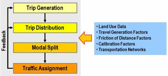 4-шаговая схема моделирования транспортных потоков. Источник https://people.hofstra.edu/geotrans/index.html