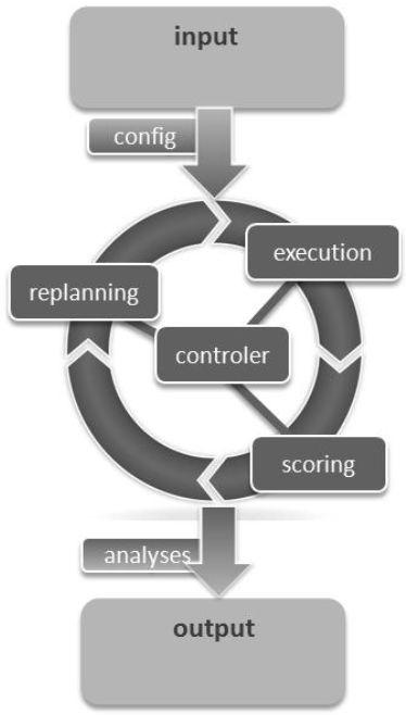 Алгоритм моделирования потоков в MATSim