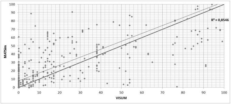 Сравнение результатов распределения VISUM (равновесное распределение) и MATSim