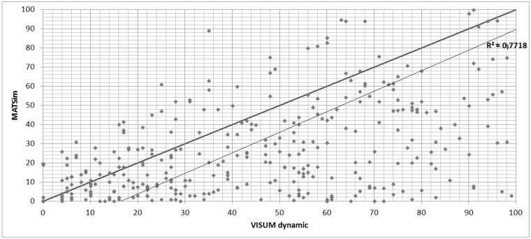 Сравнение результатов распределения VISUM (динамическое стохастическое распределение) и MATSim