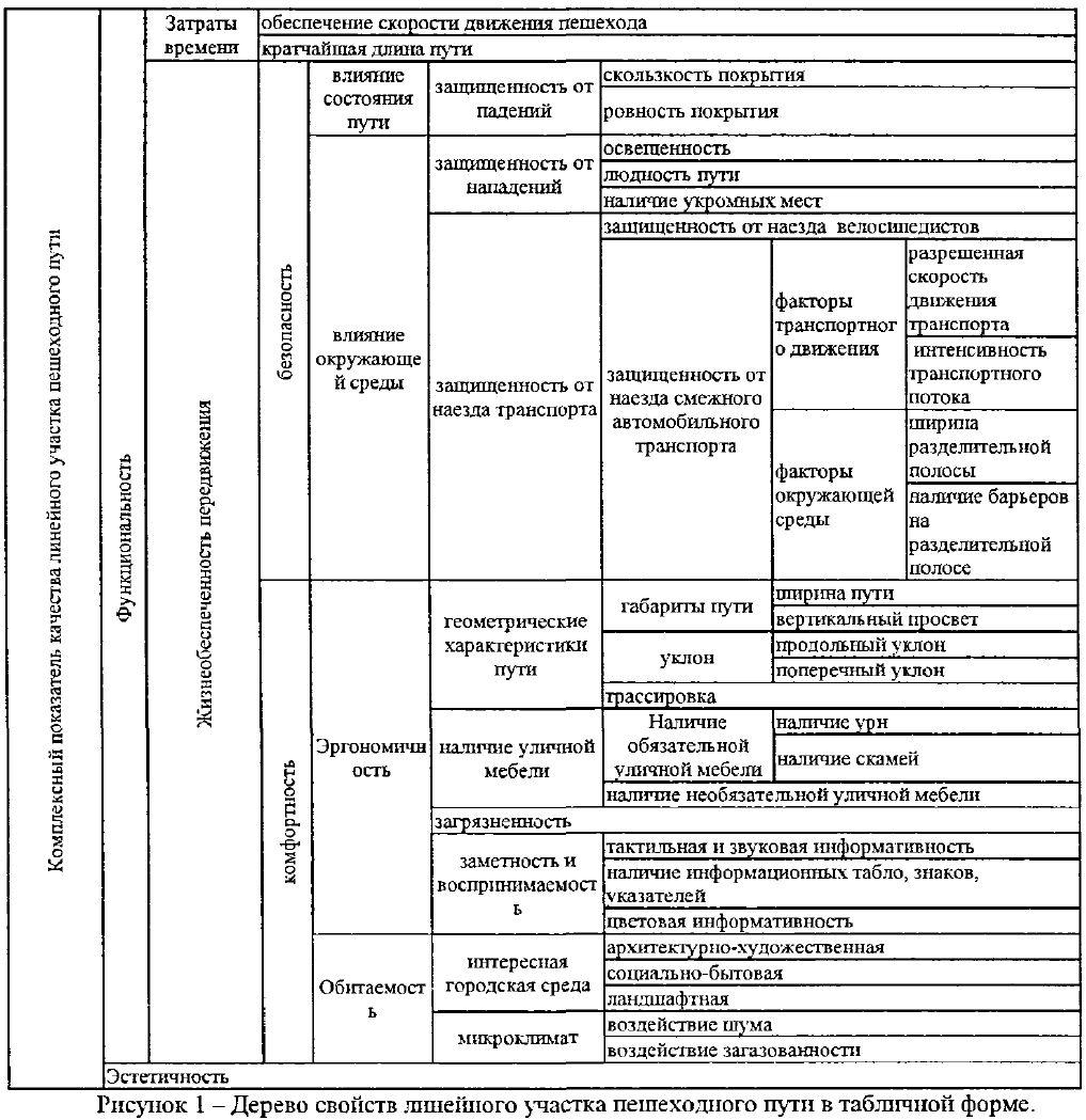 Свойства линейного участка для оценки качества пешеходных корреспонденций