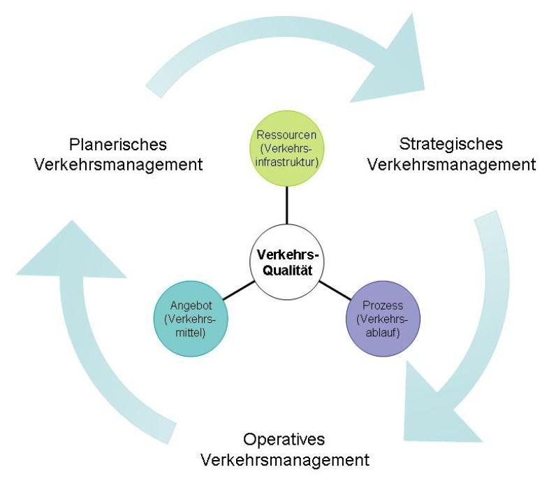 Круговорот информации между стратегическим, плановым и оперативным уровнем управления