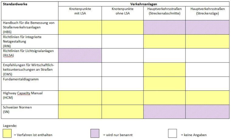 Область применимости различных рекомендация по оценке транспортного движения
