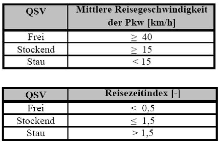 Значения качества транспортного потока (свободный, прерывистый, заторовый) в зависимости от средней скорости в пути (км/ч) и от индекса времени в пути