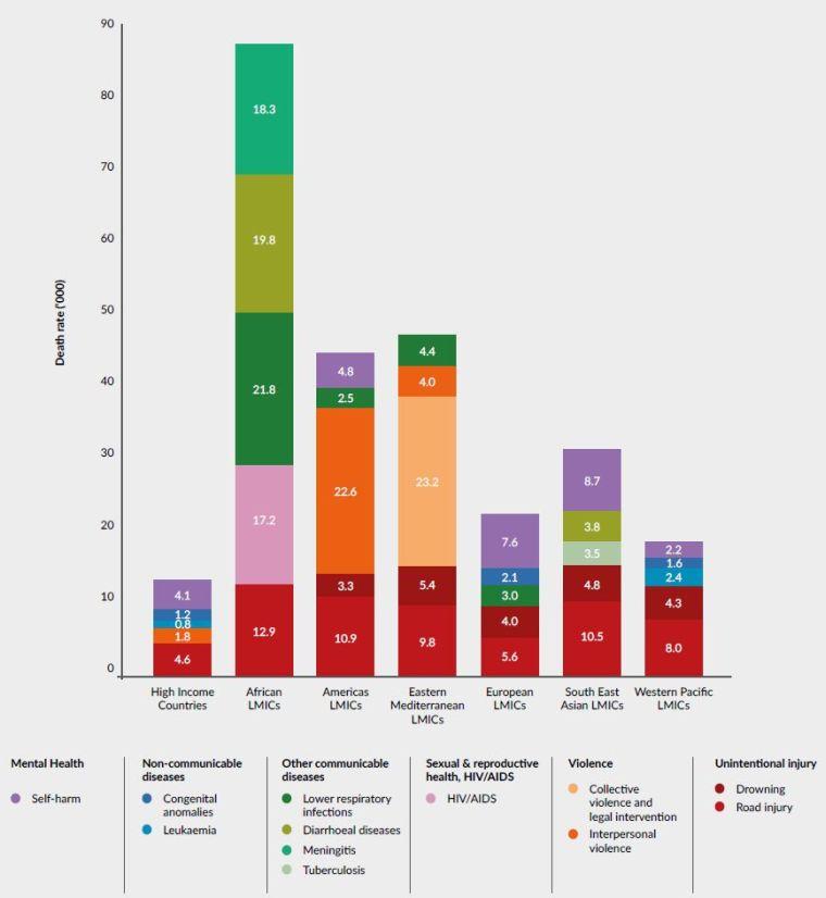 Наиболее частые причины смертности подростков 10-19 лет по регионам.