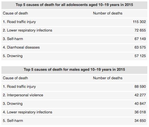 Наиболее частые причины смертности всех подростков 10-19 лет и только мальчиков 10-19 лет в 2015 году.