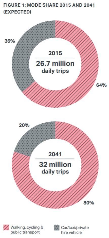 Существующее и планируемое распределение по видам транспорта, а также общее количество поездок в Лондоне