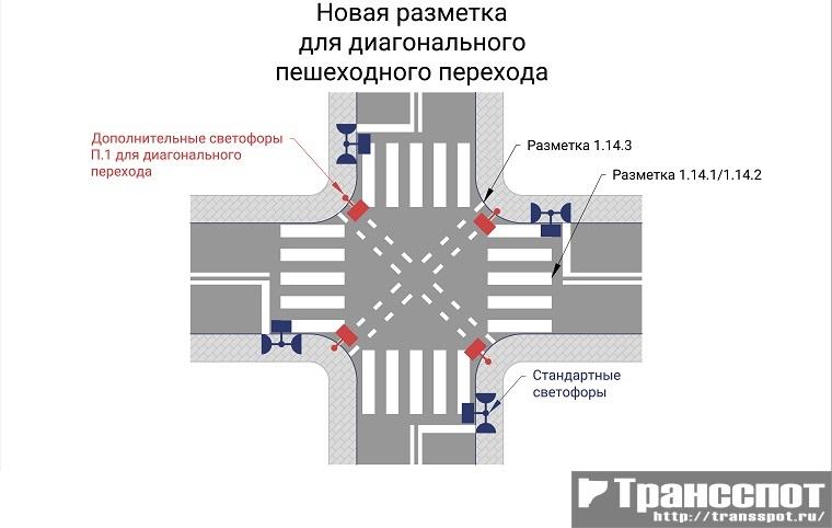 Обозначение разметкой и светофорами диагонального пешеходного перехода