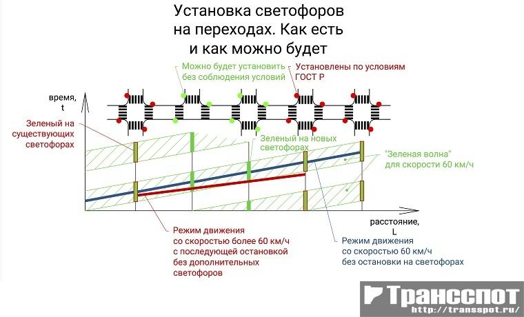 Возможность добавления новых светофоров с координацией движения без соблюдения условий по интенсивностям движения