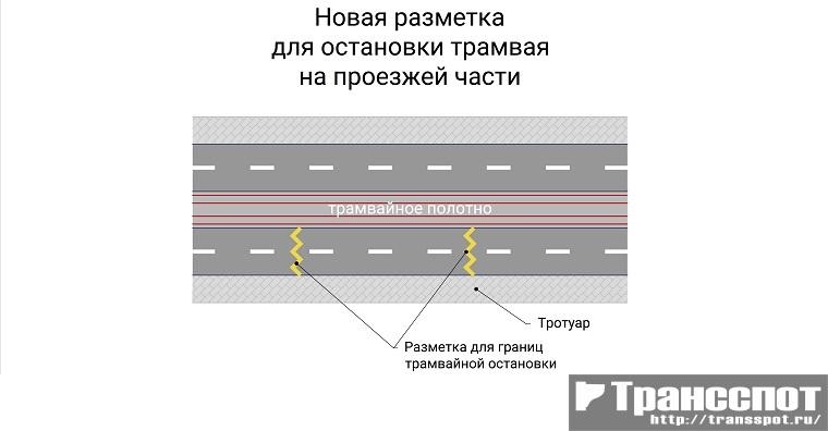 Разметка для обозначения границ остановки трамвая на проезжей части