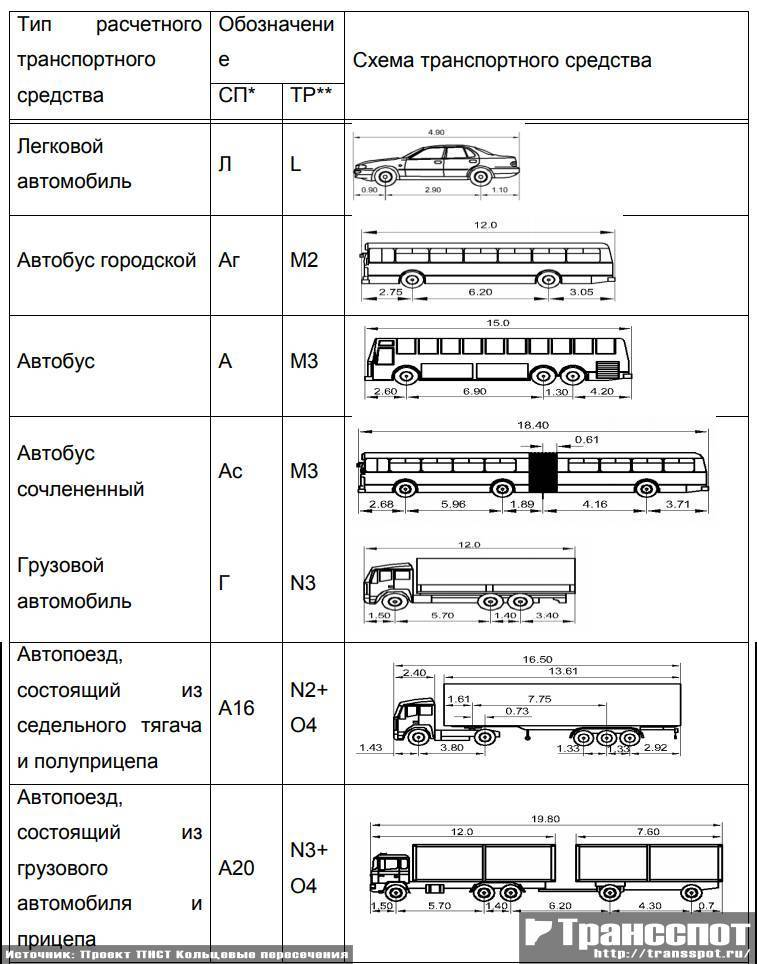 Расчетные автомобили для расчета траектории движения на кольцевых пересечениях