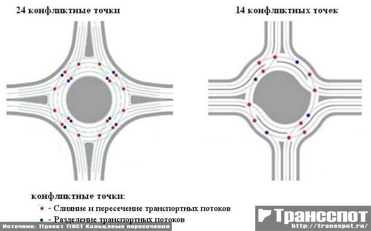 Конфликтные точки на классических кольцевых пересечениях и на спиральных
