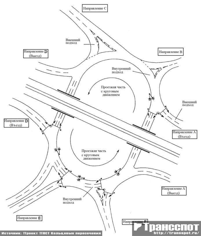 Сложное кольцевое пересечение в составе транспортной развязки со светофорным регулированием