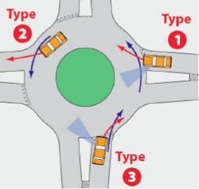 Конфликтные точки возможных пересечений и слияний траекторий велосипедистов и автотранспорта. Ситуация усугубляется при наличии велосипедной полосы